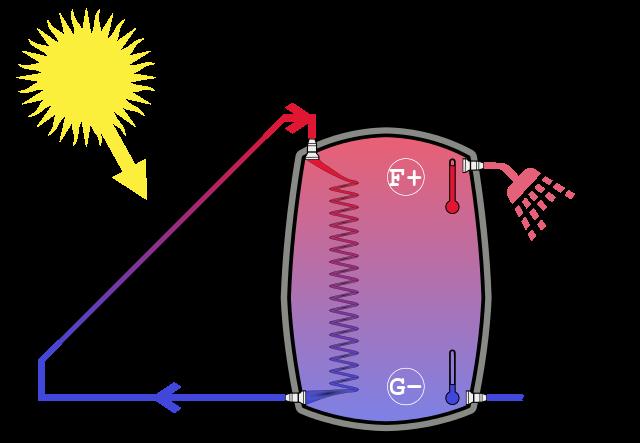 funcionamiento de la instalación de energía solar térmica para agua caliente.