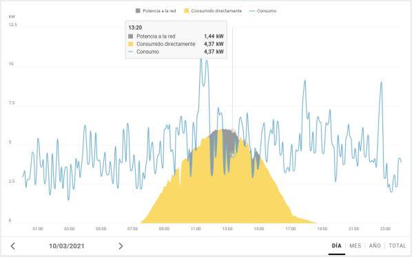 la instalación fotovoltaica se amortiza a corto plazo con la energía que produces y que no has de comprar