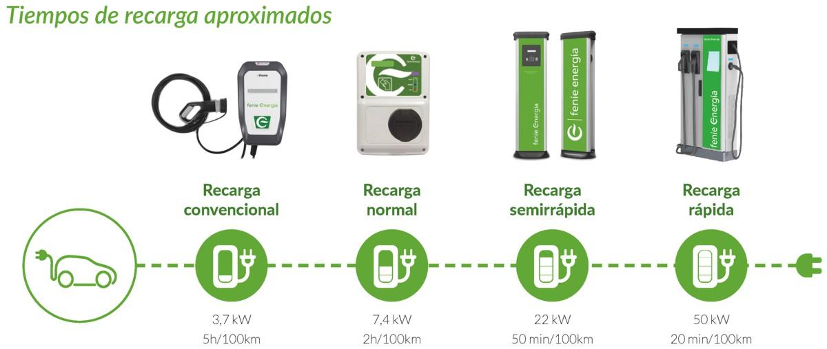 instalación cargador vehículo eléctrico tiempos de recargas y tipos de cargadores de coche