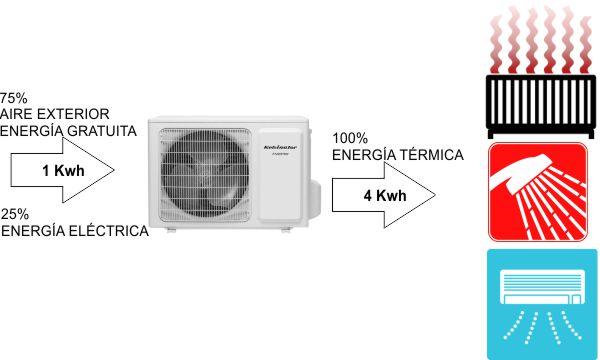 Con aerotermia puedes ahorrar hasta un 75% de energía para la calefacción y el agua caliente.